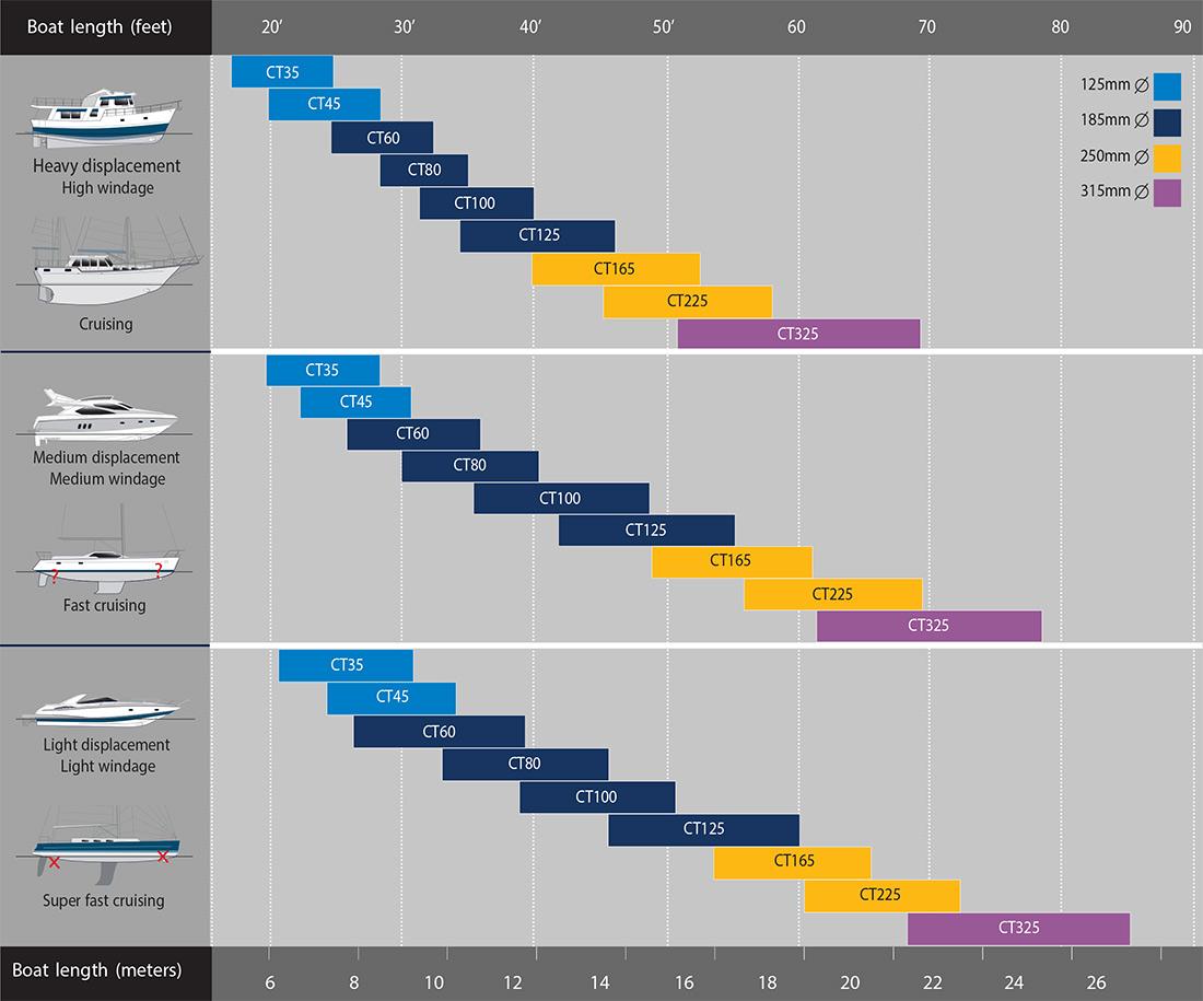 Tunnel thruster Selection Chart GaelixMarineService.com